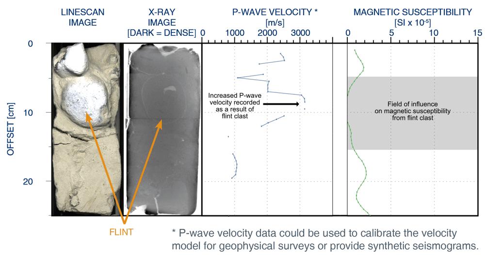 Windfarm Core Analysis