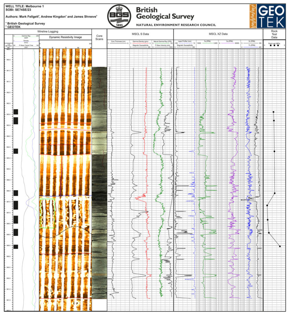 Downhole measurements and MSCL downcore measurements combined and depth corrected to the borehole image. Data were acquired on archived core acquired in 2009 to investigate if borehole breakouts are a function of lithology, core microfabic, or regional stress regime. The high resolution nature of the MSCL data show how coarse some downhole datasets can be, and how much additional information is locked within the core material.