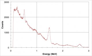 MSCL-NG Spectrum