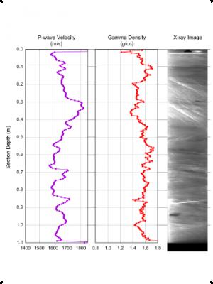 Pressure Core PCATS Data