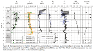 MSCL log with Magnetic Susceptibility and Gamma density for Halden